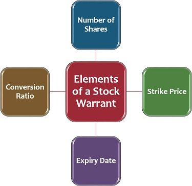 Elements of a Stock Warrant