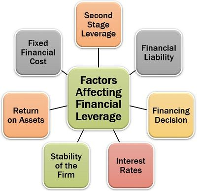 Factors Affecting Financial Leverage