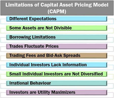 Limitations of Capital Asset Pricing Model (CAPM)