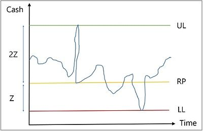 Miller - Orr' Model Graph