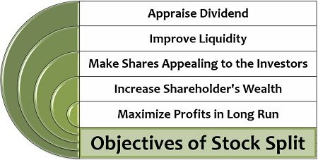 Objectives of Stock Split