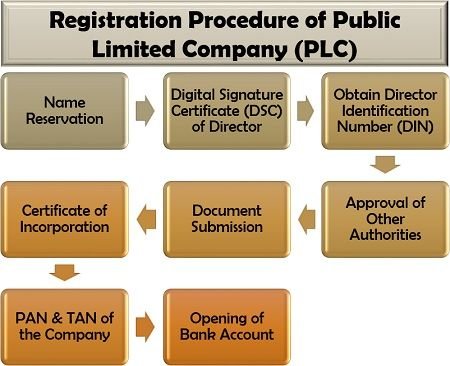 What is a Public Limited Company (PLC)? Definition, Example