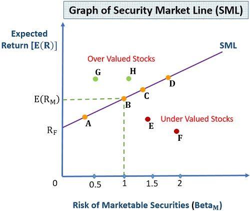 Security Market Line (SML) Graph