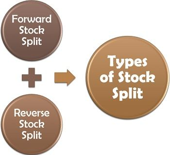 Types of Stock Split
