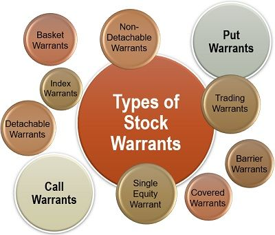 Types of Stock Warrants
