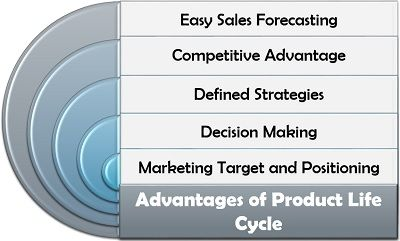 Advantages of Product Life Cycle