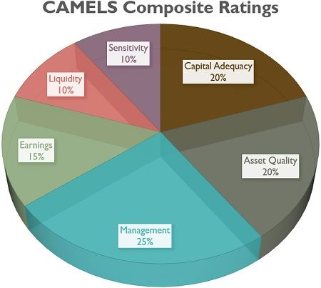 CAMELS Composite Ratings