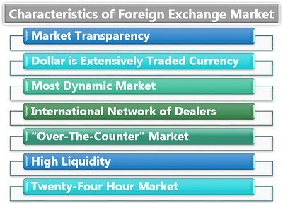 Characteristics of Foreign Exchange Market