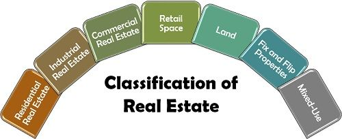 Classification of Real Estate