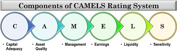 Components of CAMELS Rating System