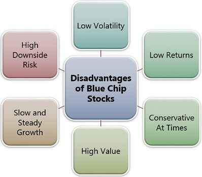Disadvantages of Blue Chip Stocks