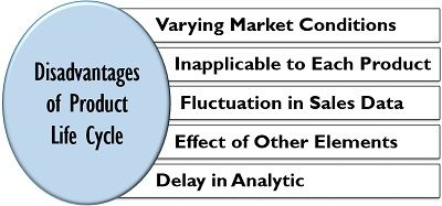 Disadvantages of Product Life Cycle