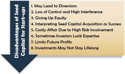 Disadvantages of Seed Capital for Start-ups