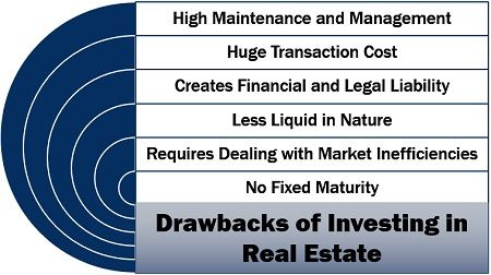 Drawbacks of Investing in Real Estate