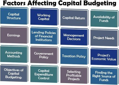 Factors Affecting Capital Budgeting