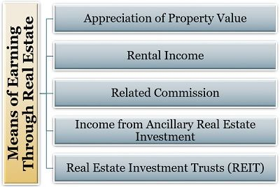 Means of Earning Through Real Estate