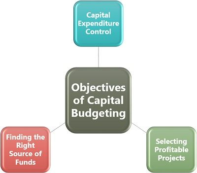 Objectives of Capital Budgeting
