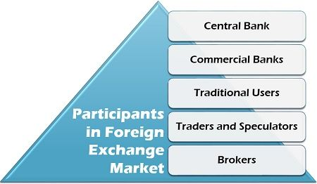 Forex market and its intermediaries