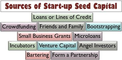 Sources of Start-up Seed Capital