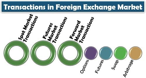 Transactions in Foreign Exchange Market