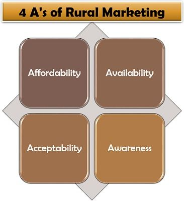 4 A's of Rural Marketing
