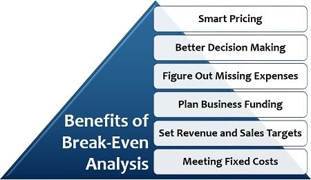 Benefits of Break-Even Analysis