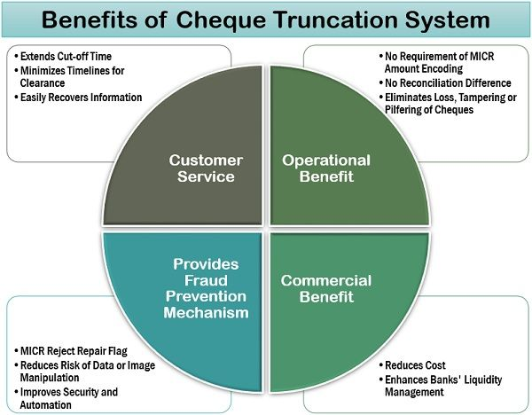 Benefits of CTS