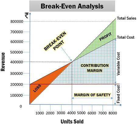 Break-Even Point Analysis