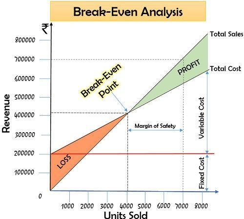 Break-Even Point