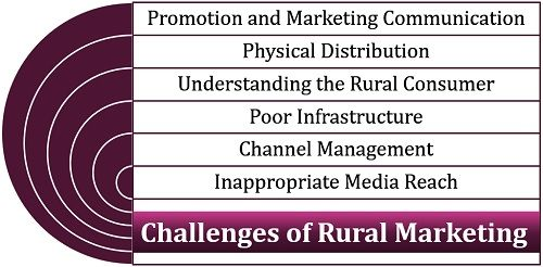 Challenges of Rural Marketing