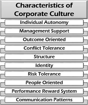 Characteristics of Corporate Culture