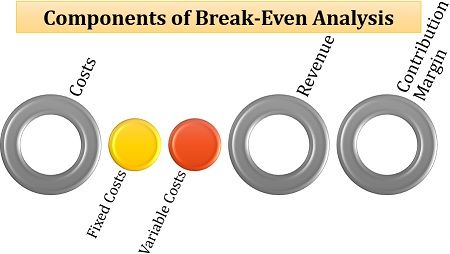 Components of Break-Even Analysis