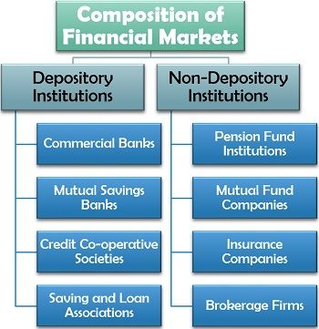 Composition of Financial Markets