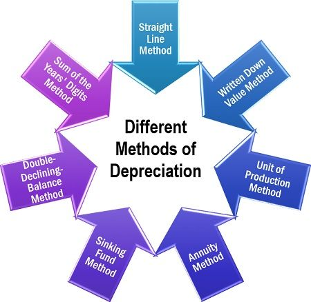 Different Methods of Depreciation