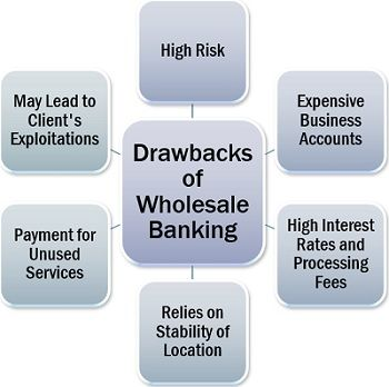 Drawbacks of Wholesale Banking