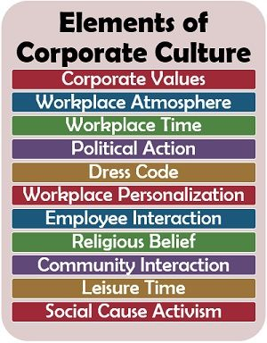 Elements of Corporate Culture