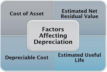 Factors Affecting Depreciation