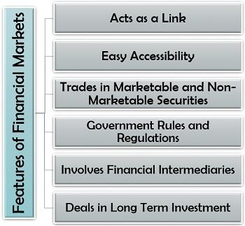 Features of Financial Markets
