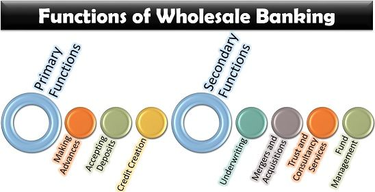 Functions of Wholesale Banking