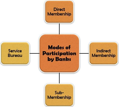 Modes of Participation by Banks