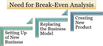 Need for Break-Even Analysis