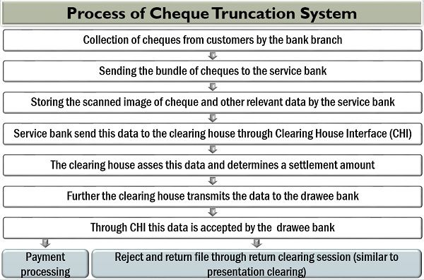Process of Cheque Truncation System