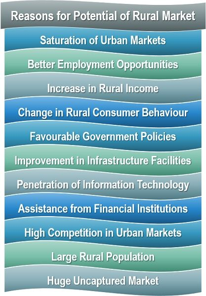 Reasons for Potential of Rural Market