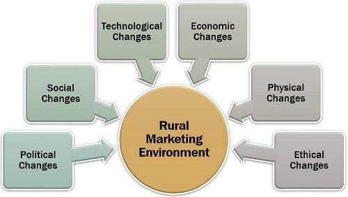 Rural Marketing Environment