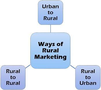 Ways of Rural Marketing