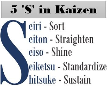 5 S in Kaizen Costing