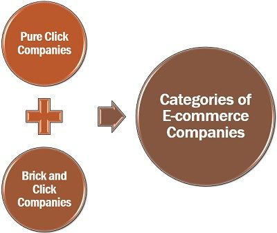 Categories of E-commerce Companies