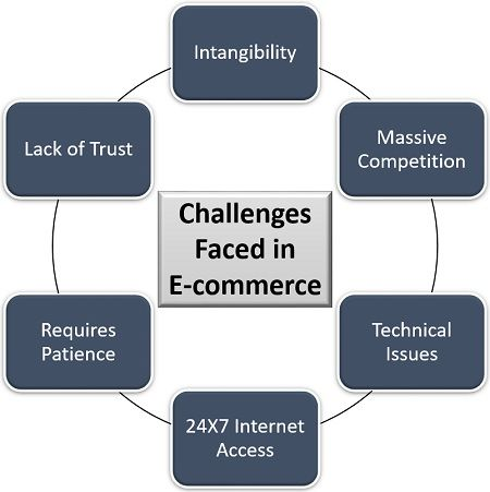 Challenges Faced in E-commerce