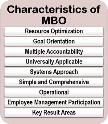 Characteristics of MBO