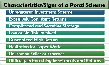 Characteristics or Signs of a Ponzi Scheme